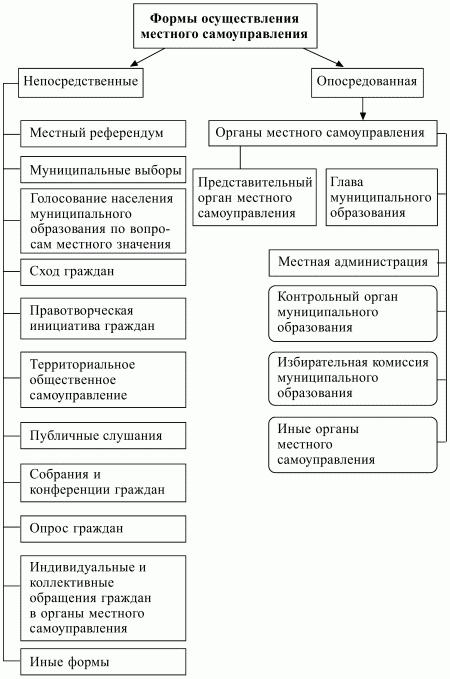 МСУ 33
